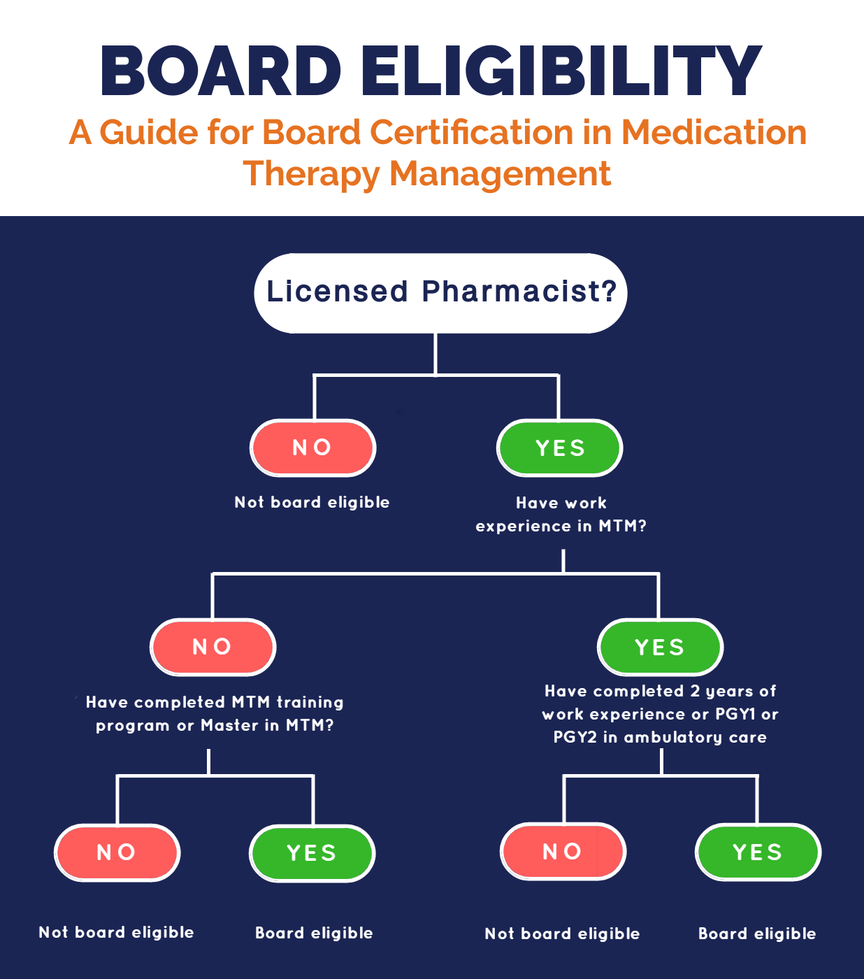 Board Eligibility National Board Of Medication Therapy Management