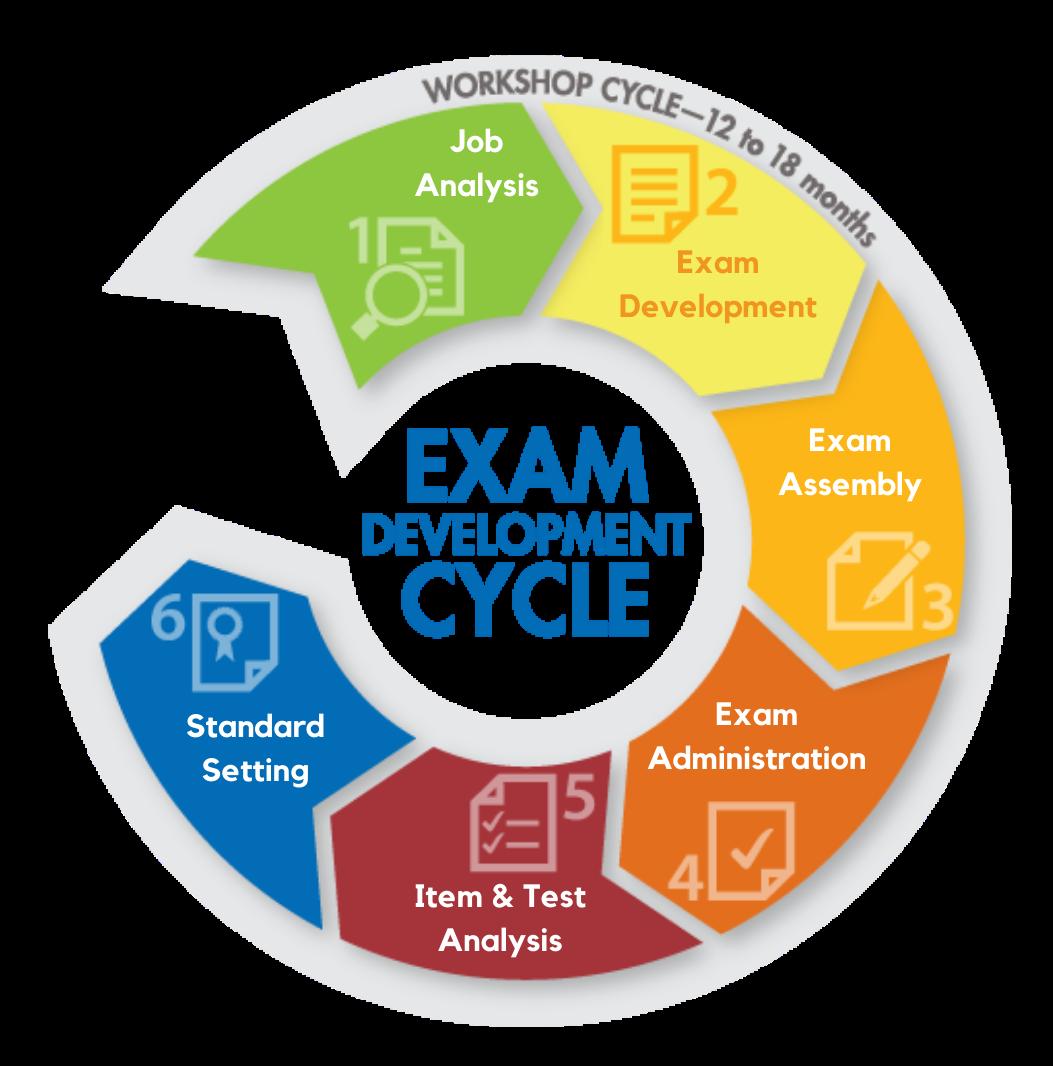 bcmtms-exam-development-cycle